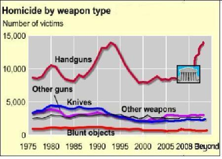DC handgun ban lifted--Is this the future for homicides now?